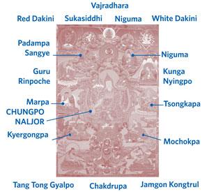 Names of Gurus